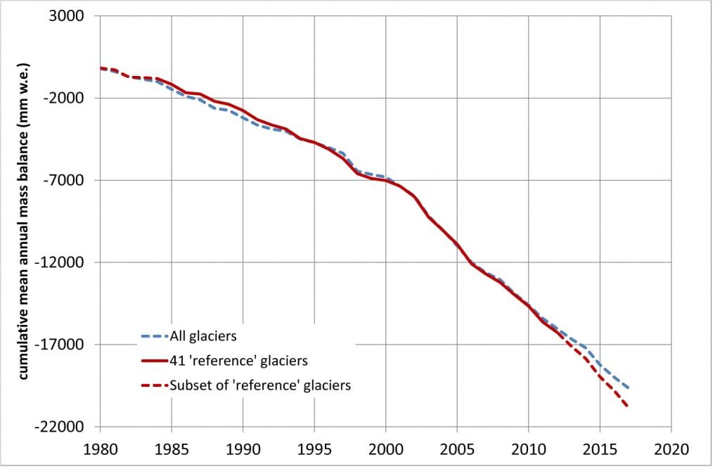 Utvecklingen av mängden is i världens glaciärer sedan 80-talet. Källa: http://wgms.ch/latest-glacier-mass-balance-data/
