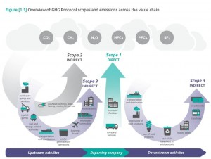 overview-of-scopes-ghg-protocol-1024x773